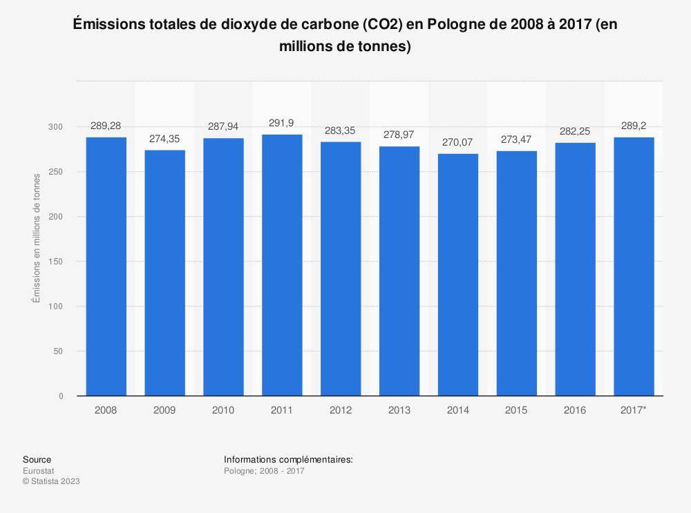 Statistique: Émissions totales de dioxyde de carbone (CO2) en Pologne de 2008 à 2017 (en millions de tonnes) | Statista