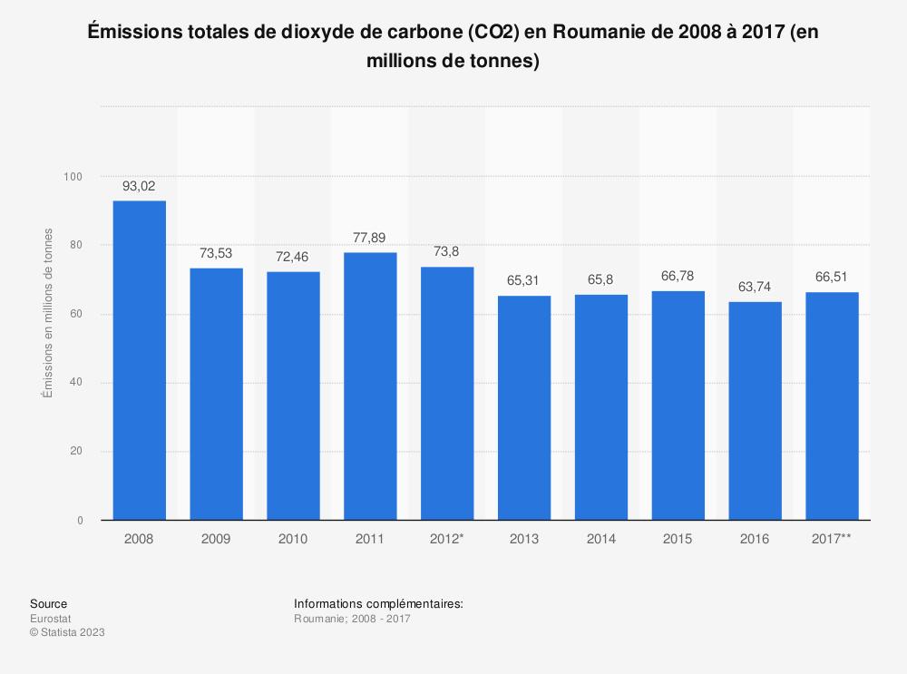 Statistique: Émissions totales de dioxyde de carbone (CO2) en Roumanie de 2008 à 2017 (en millions de tonnes) | Statista