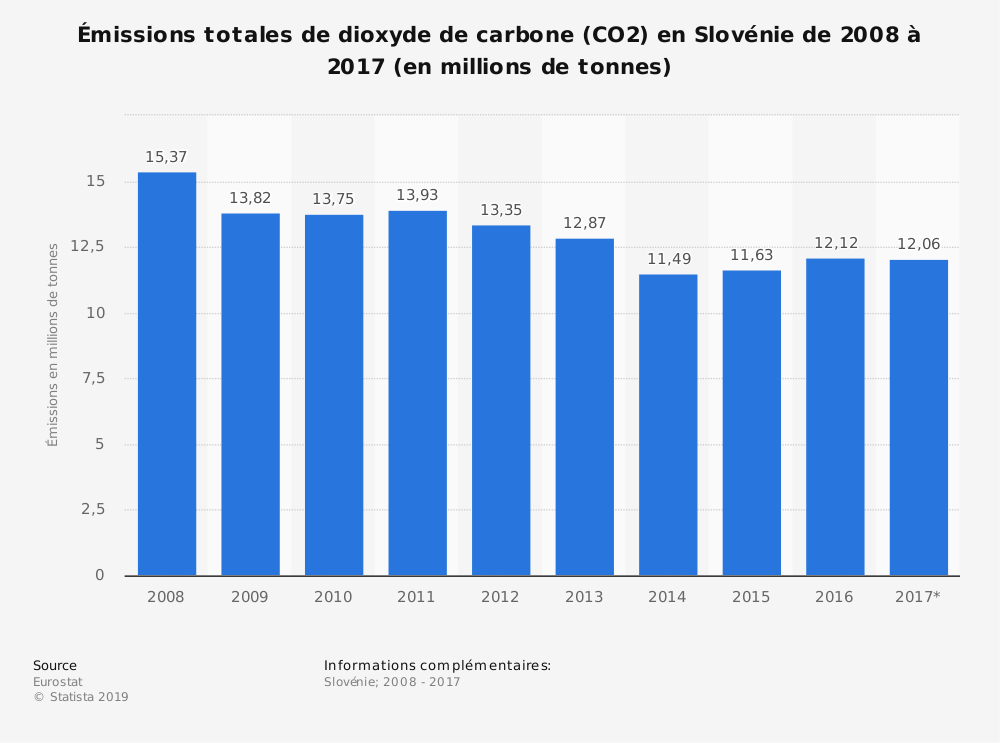Statistique: Émissions totales de dioxyde de carbone (CO2) en Slovénie de 2008 à 2017 (en millions de tonnes) | Statista