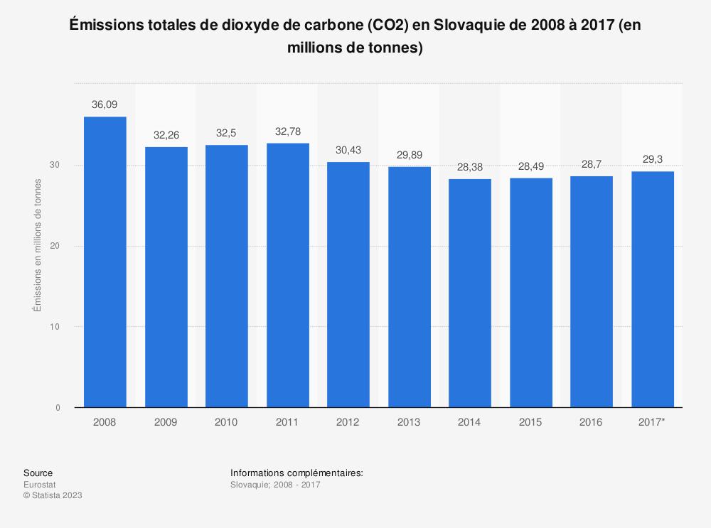 Statistique: Émissions totales de dioxyde de carbone (CO2) en Slovaquie de 2008 à 2017 (en millions de tonnes) | Statista