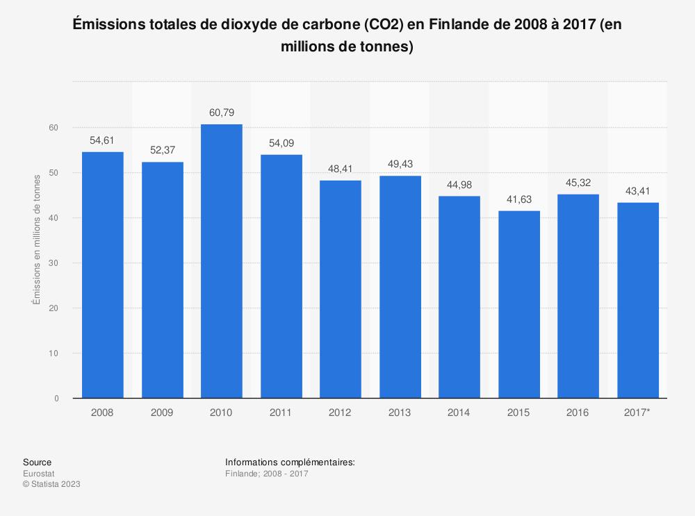 Statistique: Émissions totales de dioxyde de carbone (CO2) en Finlande de 2008 à 2017 (en millions de tonnes) | Statista