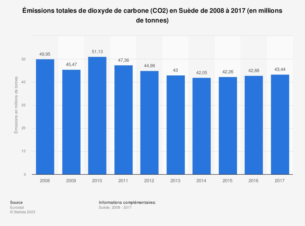 Statistique: Émissions totales de dioxyde de carbone (CO2) en Suède de 2008 à 2017 (en millions de tonnes) | Statista