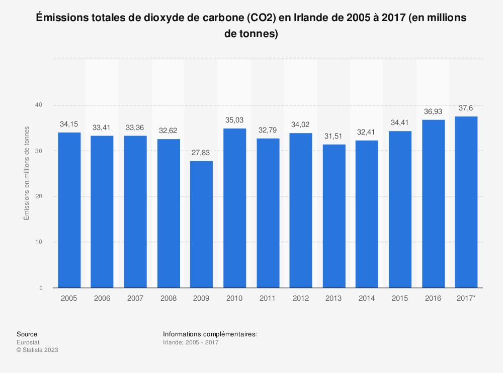 Statistique: Émissions totales de dioxyde de carbone (CO2) en Irlande de 2005 à 2017 (en millions de tonnes) | Statista