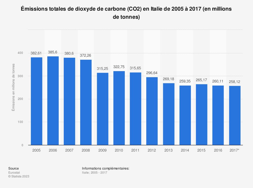 Statistique: Émissions totales de dioxyde de carbone (CO2) en Italie de 2005 à 2017 (en millions de tonnes) | Statista