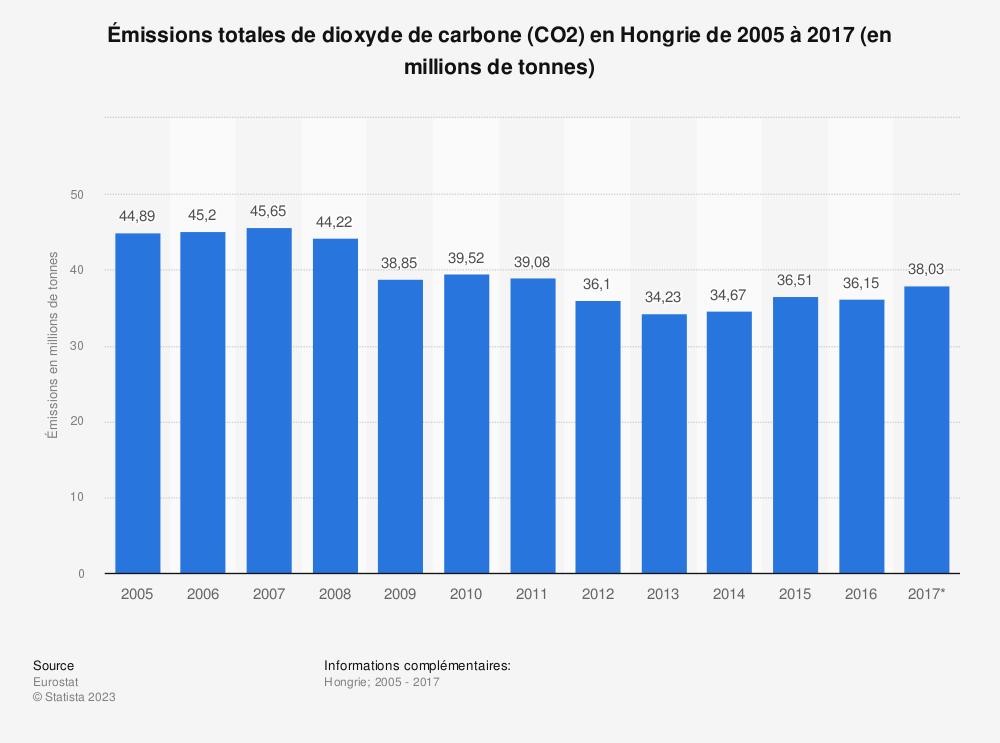 Statistique: Émissions totales de dioxyde de carbone (CO2) en Hongrie de 2005 à 2017 (en millions de tonnes) | Statista