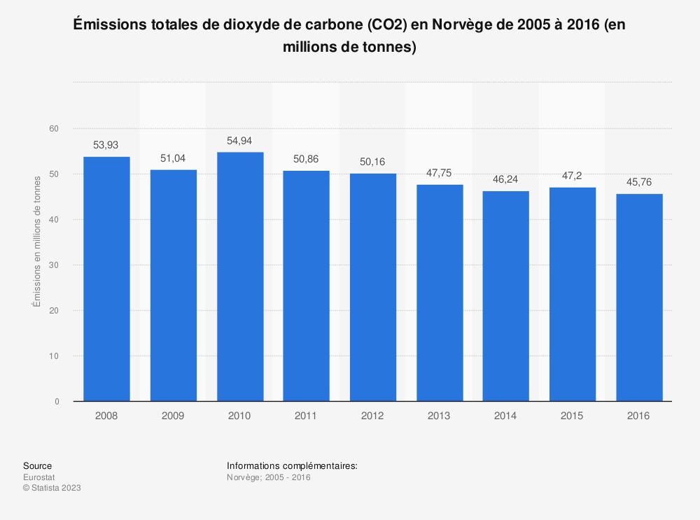 Statistique: Émissions totales de dioxyde de carbone (CO2) en Norvège de 2005 à 2016 (en millions de tonnes) | Statista