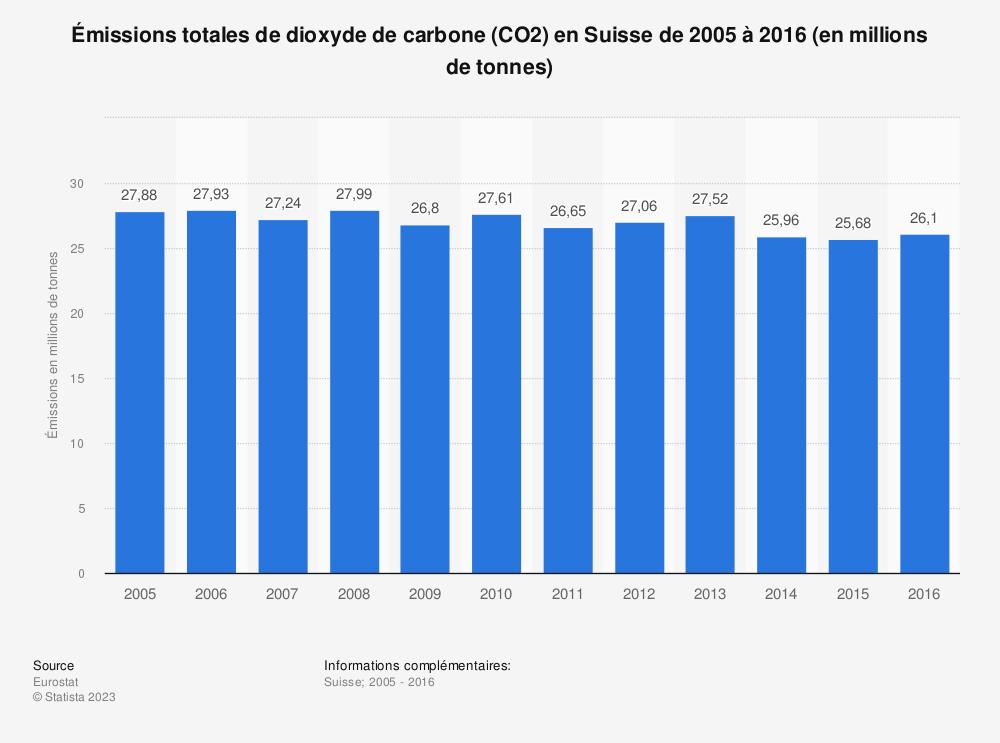 Statistique: Émissions totales de dioxyde de carbone (CO2) en Suisse de 2005 à 2016 (en millions de tonnes) | Statista