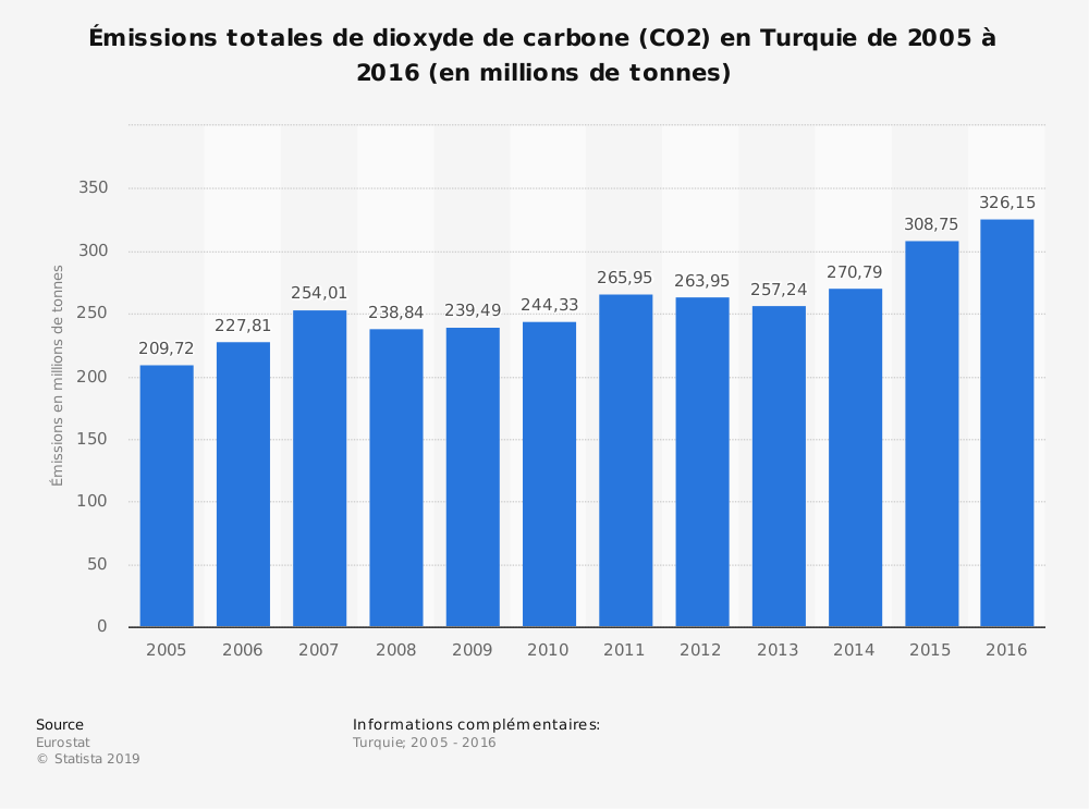 Statistique: Émissions totales de dioxyde de carbone (CO2) en Turquie de 2005 à 2016 (en millions de tonnes) | Statista