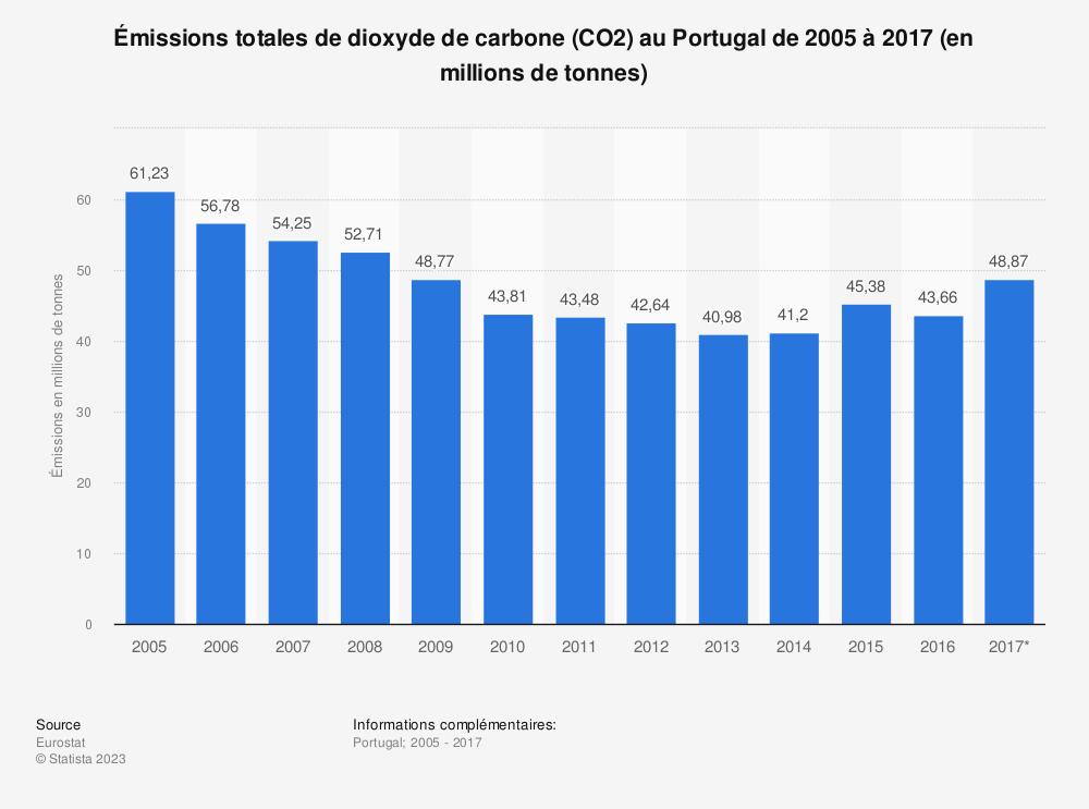Statistique: Émissions totales de dioxyde de carbone (CO2) au Portugal de 2005 à 2017 (en millions de tonnes) | Statista