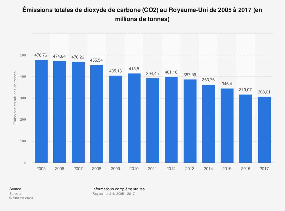 Statistique: Émissions totales de dioxyde de carbone (CO2) au Royaume-Uni de 2005 à 2017 (en millions de tonnes) | Statista