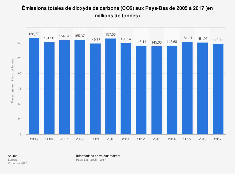 Statistique: Émissions totales de dioxyde de carbone (CO2) aux Pays-Bas de 2005 à 2017 (en millions de tonnes) | Statista