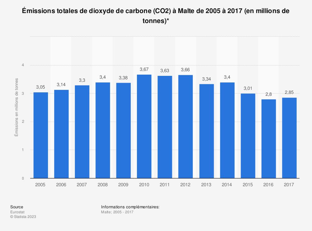 Statistique: Émissions totales de dioxyde de carbone (CO2) à Malte de 2005 à 2017 (en millions de tonnes)* | Statista
