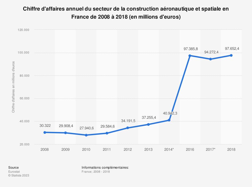 Statistique: Chiffre d'affaires annuel du secteur de la construction aéronautique et spatiale en France de 2008 à 2017 (en millions d'euros) | Statista