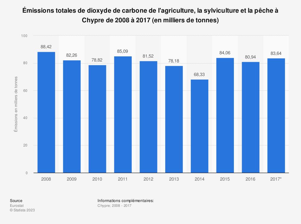 Statistique: Émissions totales de dioxyde de carbone de l'agriculture, la sylviculture et la pêche à Chypre de 2008 à 2017 (en milliers de tonnes) | Statista