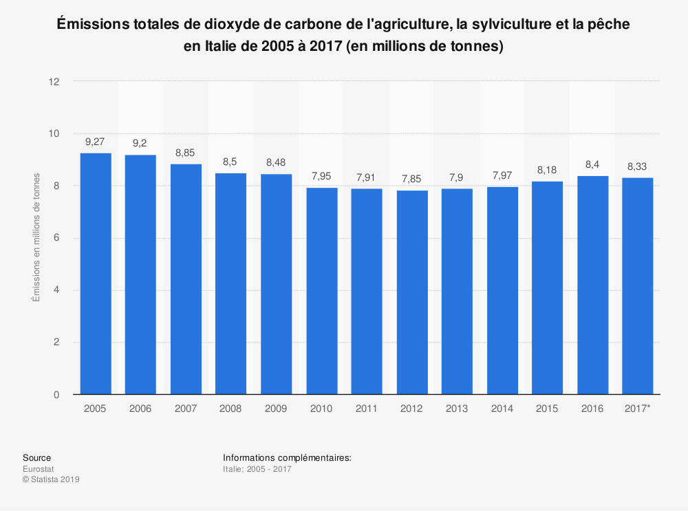 Statistique: Émissions totales de dioxyde de carbone de l'agriculture, la sylviculture et la pêche en Italie de 2005 à 2017 (en millions de tonnes) | Statista