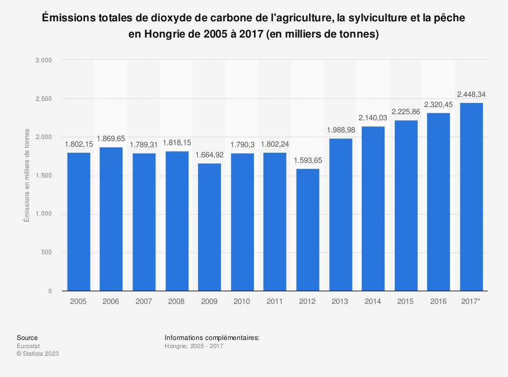 Statistique: Émissions totales de dioxyde de carbone de l'agriculture, la sylviculture et la pêche en Hongrie de 2005 à 2017 (en milliers de tonnes) | Statista