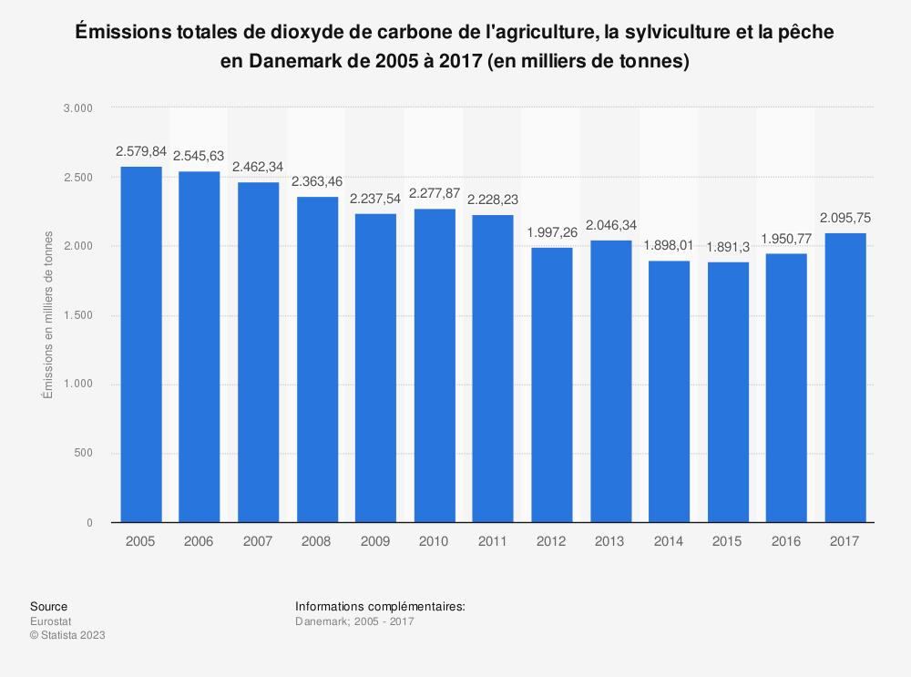 Statistique: Émissions totales de dioxyde de carbone de l'agriculture, la sylviculture et la pêche en Danemark de 2005 à 2017 (en milliers de tonnes) | Statista