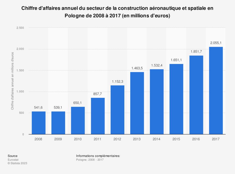 Statistique: Chiffre d'affaires annuel du secteur de la construction aéronautique et spatiale en Pologne de 2008 à 2017 (en millions d'euros) | Statista