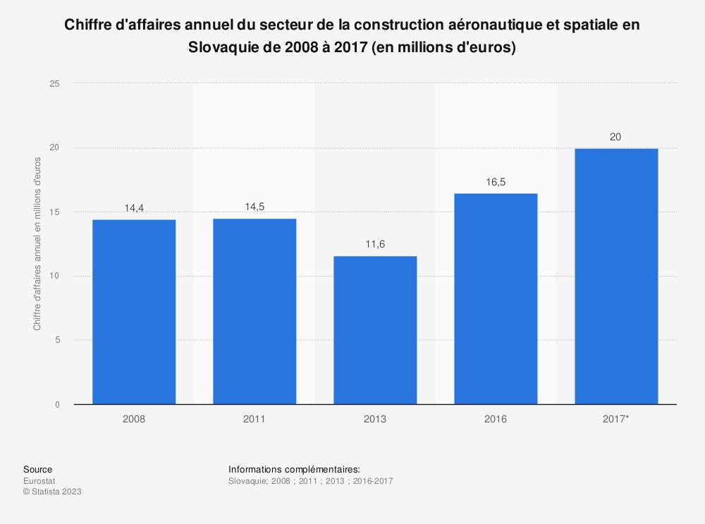 Statistique: Chiffre d'affaires annuel du secteur de la construction aéronautique et spatiale en Slovaquie de 2008 à 2017 (en millions d'euros) | Statista