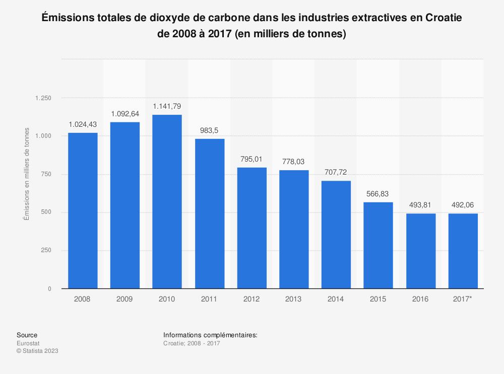 Statistique: Émissions totales de dioxyde de carbone dans les industries extractives en Croatie de 2008 à 2017 (en milliers de tonnes) | Statista