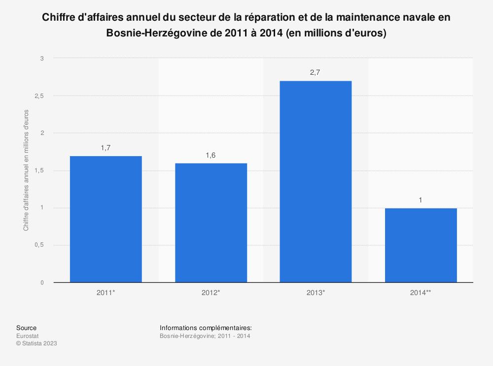 Statistique: Chiffre d'affaires annuel du secteur de la réparation et de la maintenance navale en Bosnie-Herzégovine de 2011 à 2014 (en millions d'euros) | Statista
