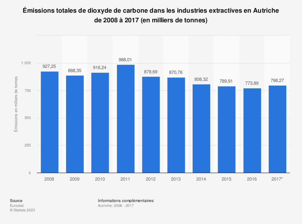 Statistique: Émissions totales de dioxyde de carbone dans les industries extractives en Autriche de 2008 à 2017 (en milliers de tonnes) | Statista