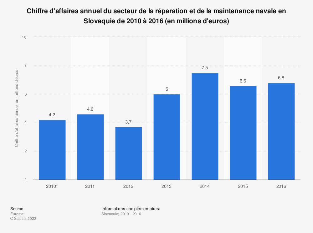 Statistique: Chiffre d'affaires annuel du secteur de la réparation et de la maintenance navale en Slovaquie de 2010 à 2016 (en millions d'euros) | Statista