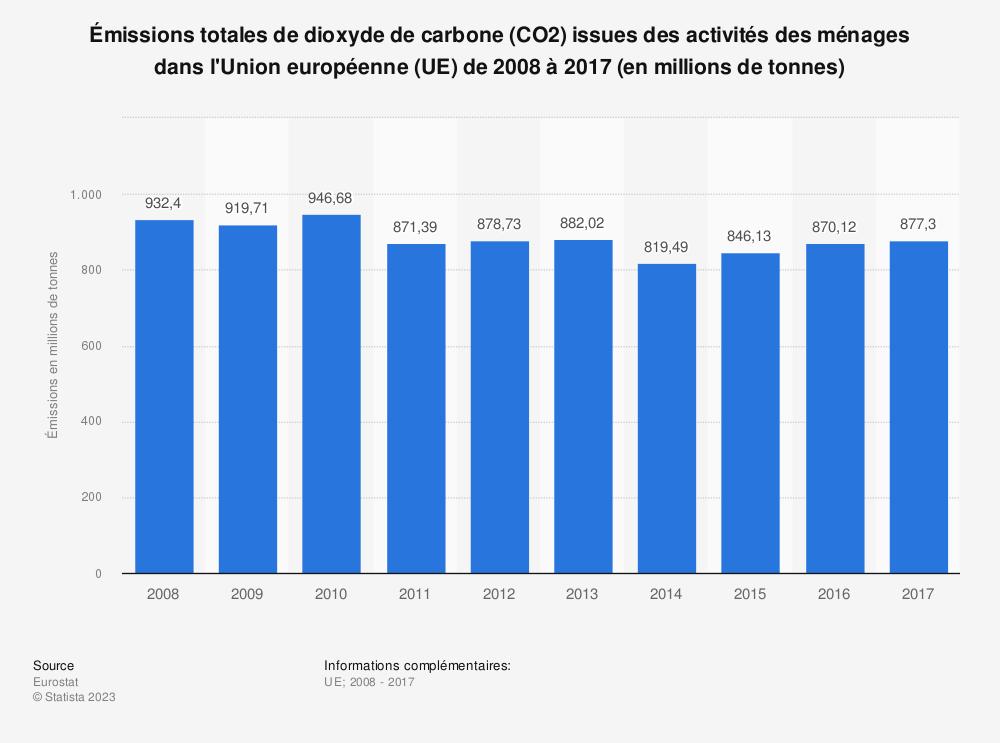 Statistique: Émissions totales de dioxyde de carbone (CO2) issues des activités des ménages dans l'Union européenne (UE) de 2008 à 2017 (en millions de tonnes) | Statista