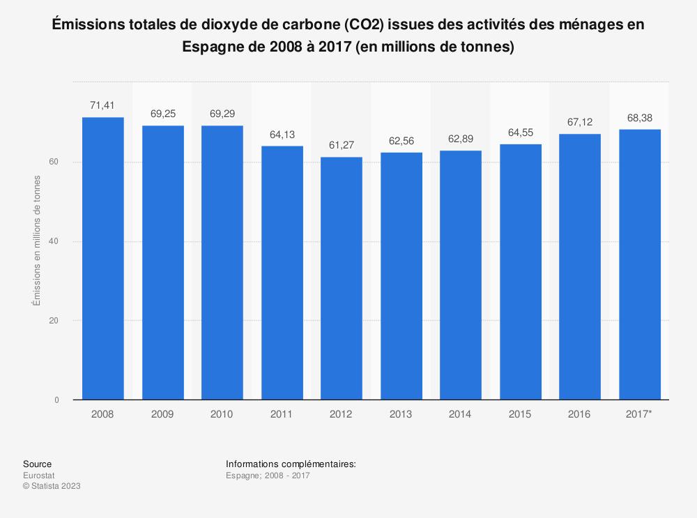 Statistique: Émissions totales de dioxyde de carbone (CO2) issues des activités des ménages en Espagne de 2008 à 2017 (en millions de tonnes) | Statista