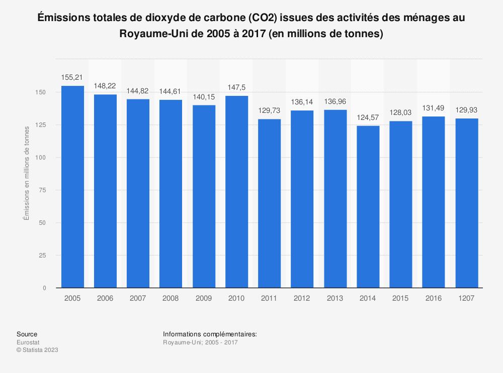 Statistique: Émissions totales de dioxyde de carbone (CO2) issues des activités des ménages au Royaume-Uni de 2005 à 2017 (en millions de tonnes) | Statista