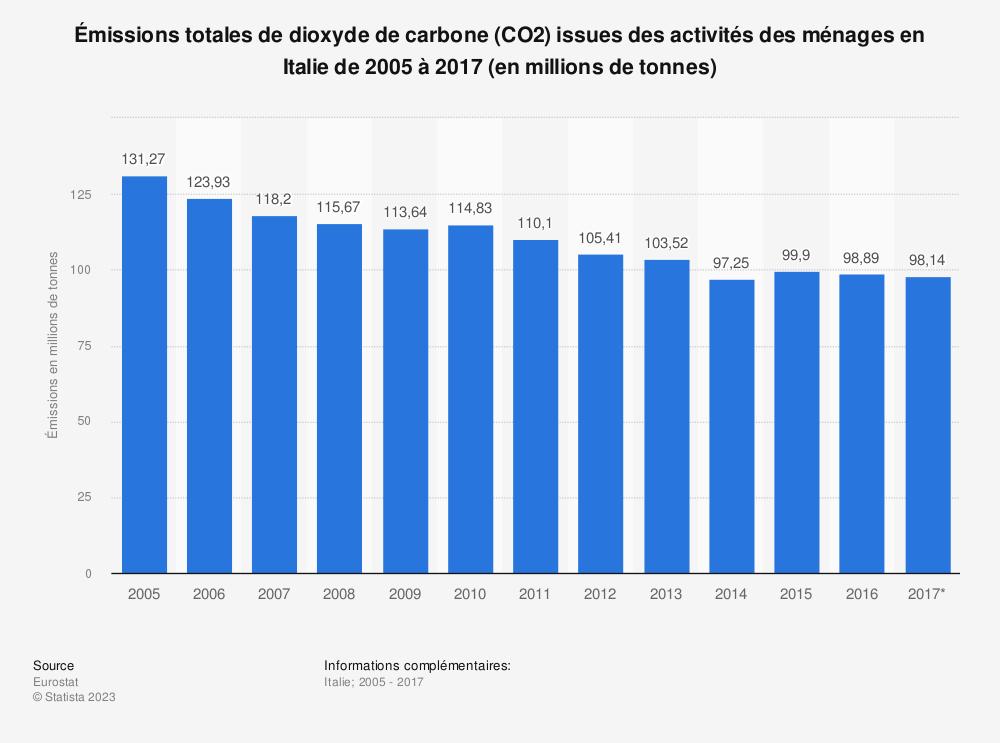 Statistique: Émissions totales de dioxyde de carbone (CO2) issues des activités des ménages en Italie de 2005 à 2017 (en millions de tonnes) | Statista