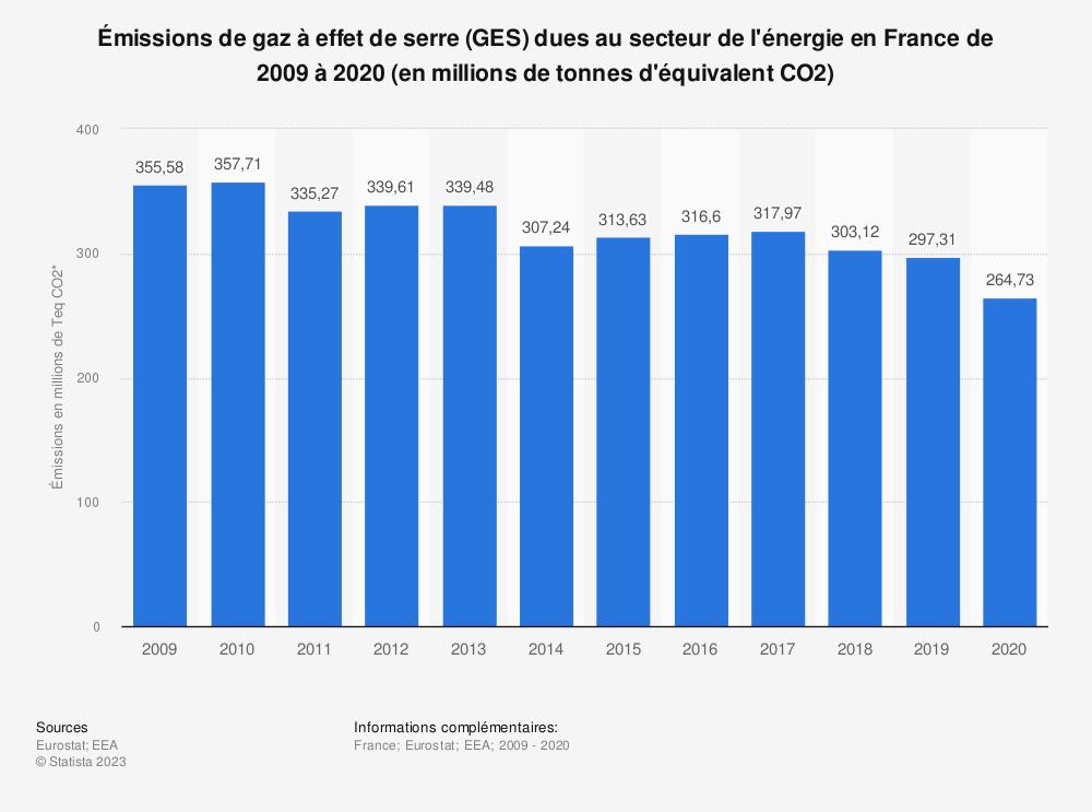 Statistique: Émissions de gaz à effet de serre (GES) dues au secteur de l'énergie en France de 2005 à 2016 (en millions de tonnes d'équivalent CO2) | Statista