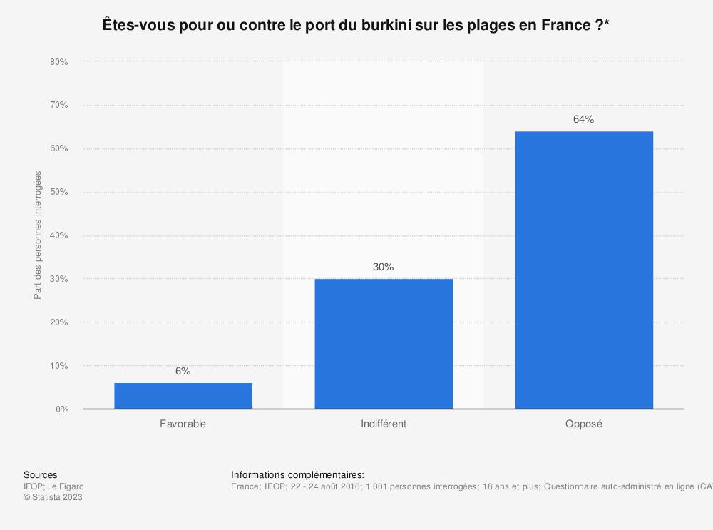 Statistique: Êtes-vous pour ou contre le port du burkini sur les plages en France ?* | Statista