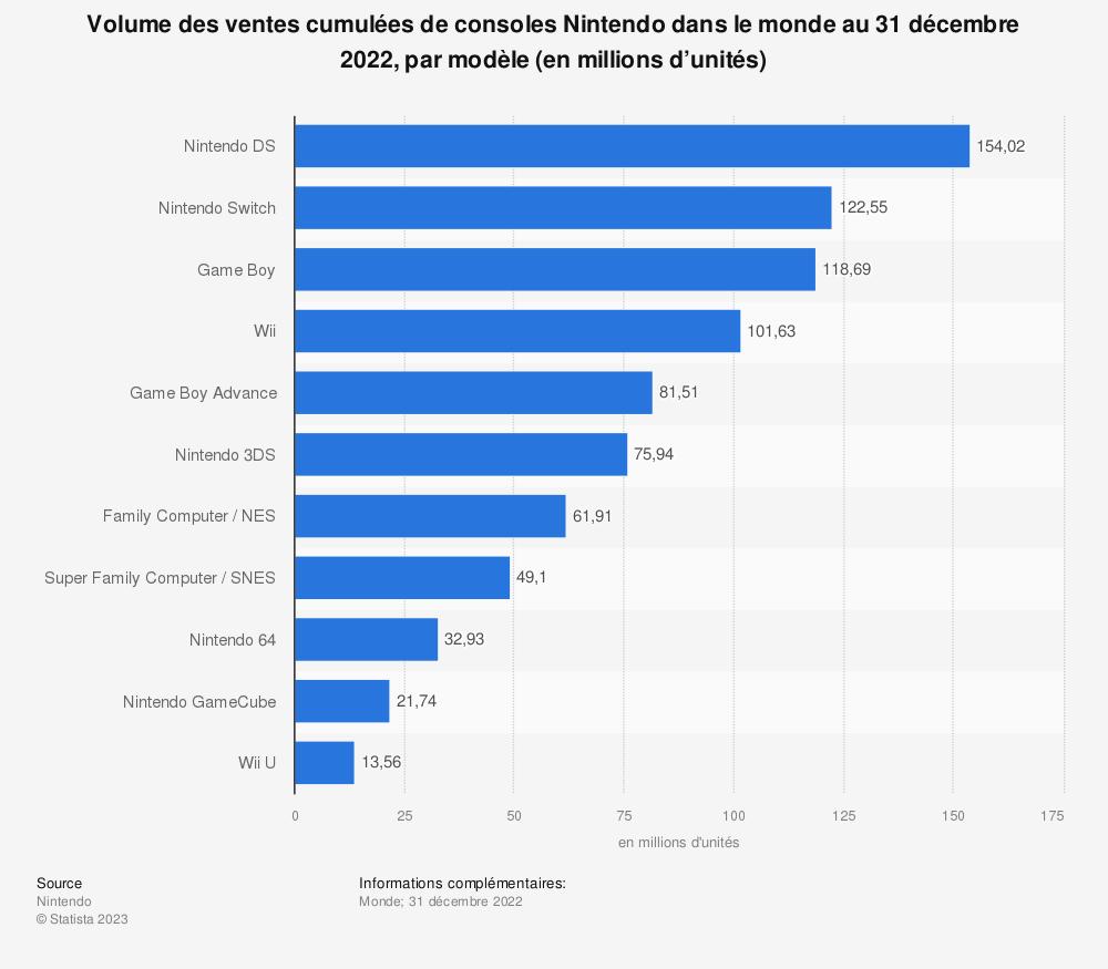 Statistique: Volume des ventes cumulées de consoles Nintendo dans le monde au 31 mars 2019, par modèle (en millions d'unités)  | Statista