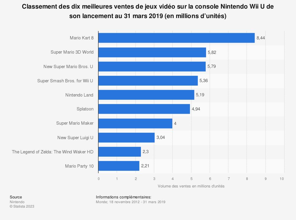 Statistique: Classement des dix meilleures ventes de jeux vidéo sur la console Nintendo Wii U de son lancement au 31 mars 2019 (en millions d'unités) | Statista