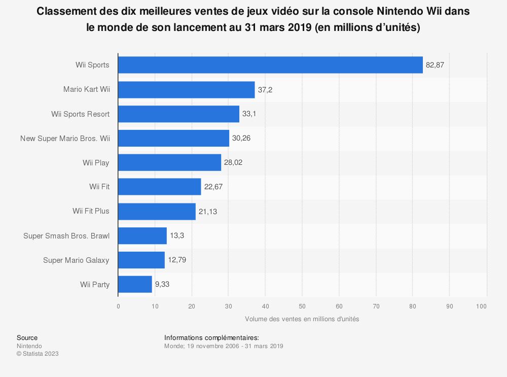 Statistique: Classement des dix meilleures ventes de jeux vidéo sur la console Nintendo Wii dans le monde de son lancement au 31 mars 2019 (en millions d'unités) | Statista