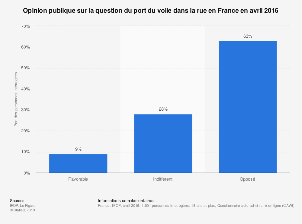 Statistique: Opinion publique sur la question du port du voile dans la rue en France en avril 2016 | Statista