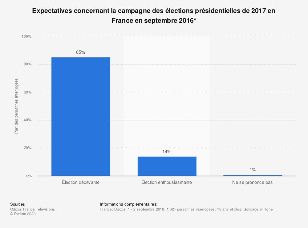 Statistique: Expectatives concernant la campagne des élections présidentielles de 2017 en France en septembre 2016* | Statista
