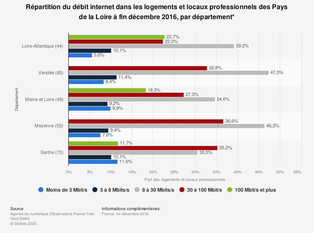 Statistique: Répartition du débit internet dans les logements et locaux professionnels des Pays de la Loire à fin décembre 2016, par département* | Statista