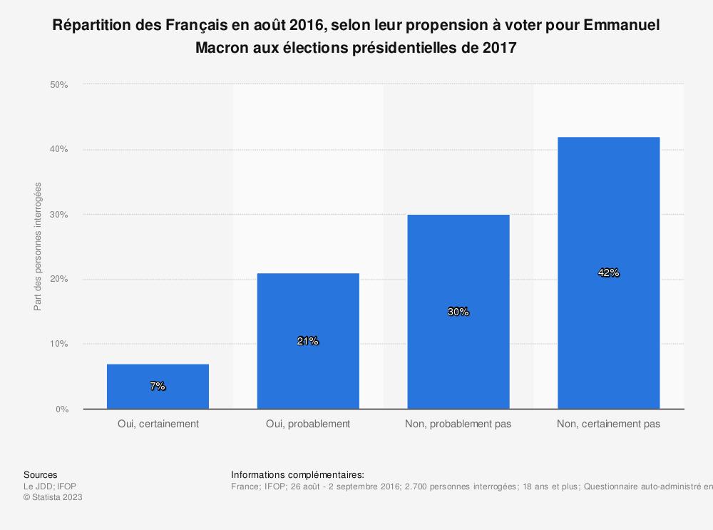 Statistique: Répartition des Français en août 2016, selon leur propension à voter pour Emmanuel Macron aux élections présidentielles de 2017 | Statista