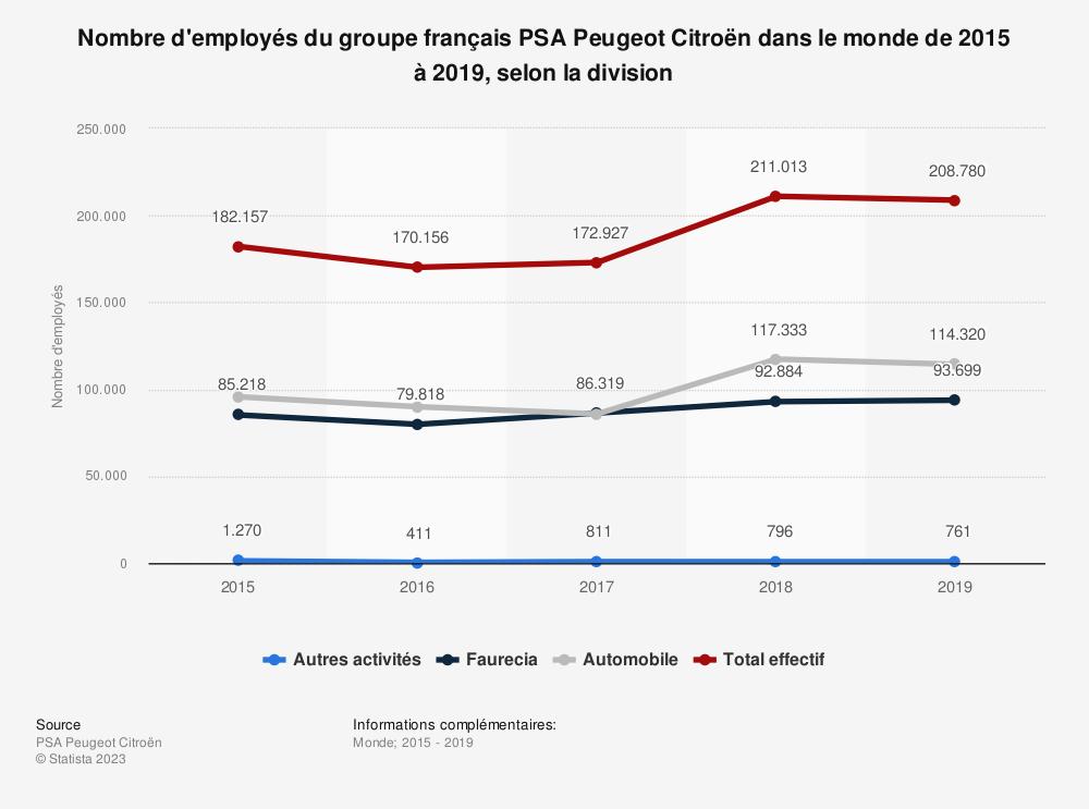 Statistique: Nombre d'employés du groupe français PSA Peugeot Citroën dans le monde de 2015 à 2018, selon la division | Statista