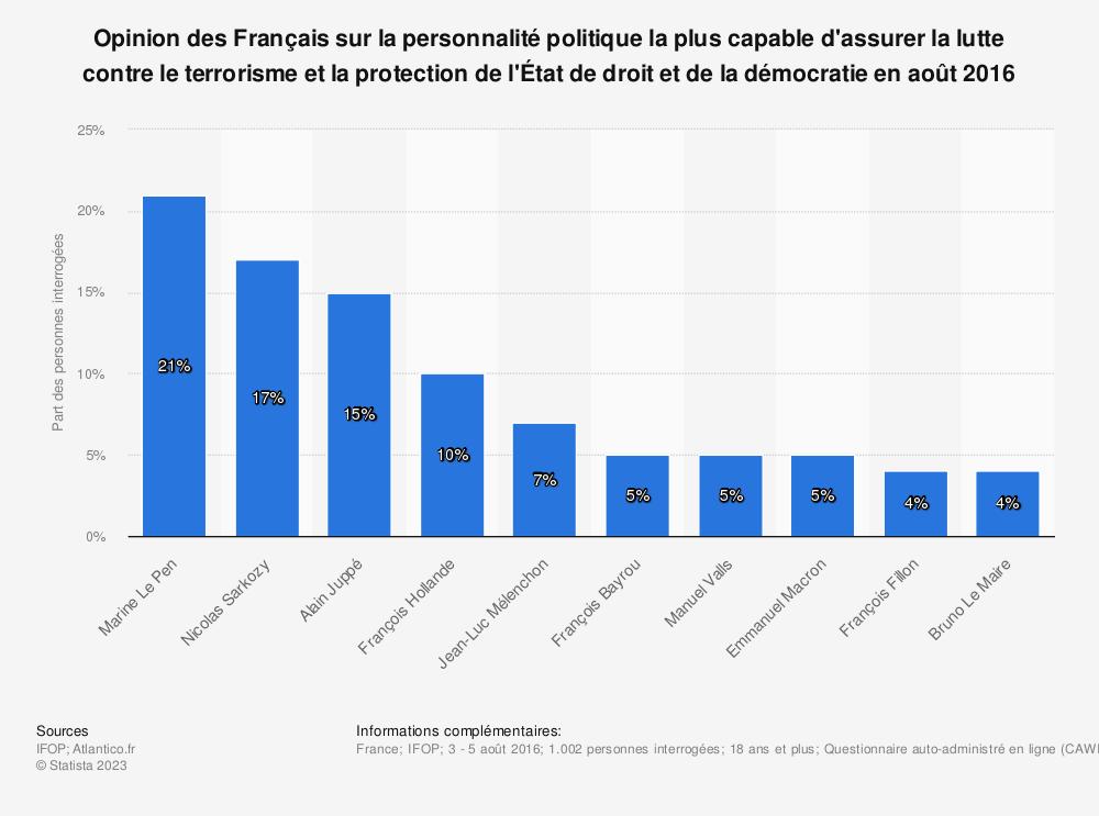 Statistique: Opinion des Français sur la personnalité politique la plus capable d'assurer la lutte contre le terrorisme et la protection de l'État de droit et de la démocratie en août 2016 | Statista