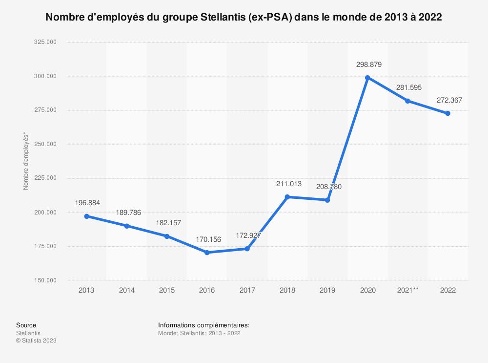 Statistique: Nombre total d'employés du groupe français PSA Peugeot Citroën à l'échelle mondiale entre 2013 et 2018 | Statista