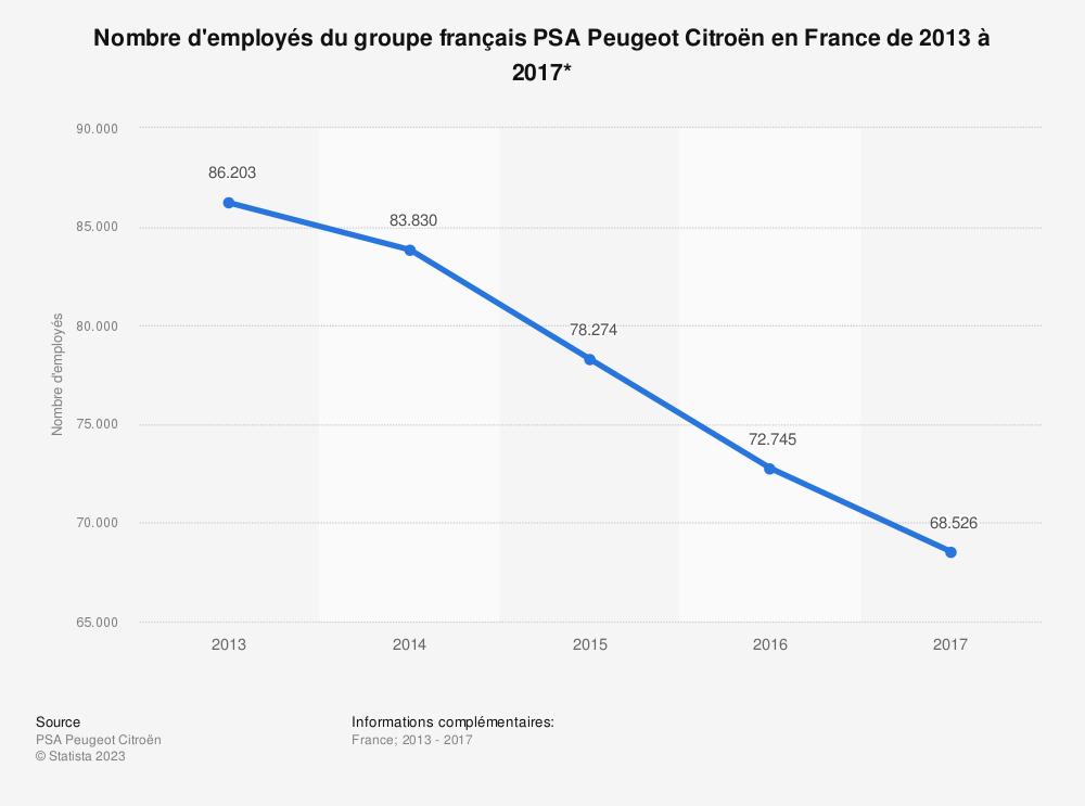 Statistique: Nombre d'employés du groupe français PSA Peugeot Citroën en France de 2013 à 2017* | Statista