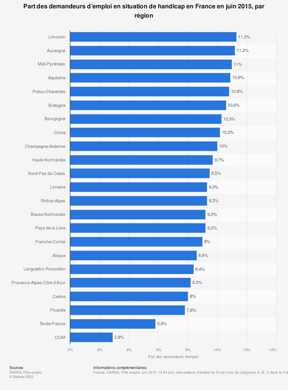 Statistique: Part des demandeurs d'emploi en situation de handicap en France en juin 2015, par région | Statista