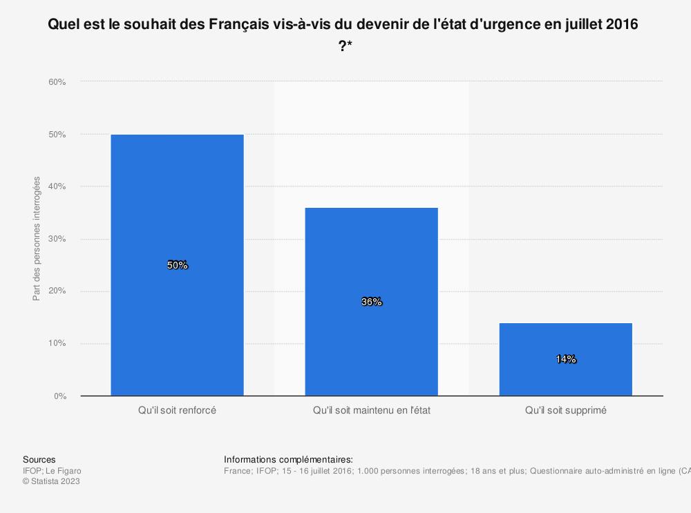 Statistique: Quel est le souhait des Français vis-à-vis du devenir de l'état d'urgence en juillet 2016  ?* | Statista