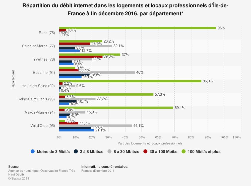 Statistique: Répartition du débit internet dans les logements et locaux professionnels d'Île-de-France à fin décembre 2016, par département* | Statista