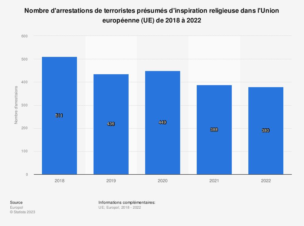 Statistique: Nombre d'arrestations de terroristes présumés d'inspiration religieuse dans l'Union européenne (UE) de 2011 à 2017 | Statista