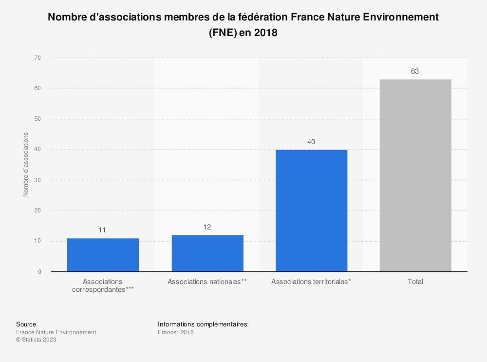 Statistique: Nombre d'associations membres de la fédération France Nature Environnement (FNE) en 2018 | Statista