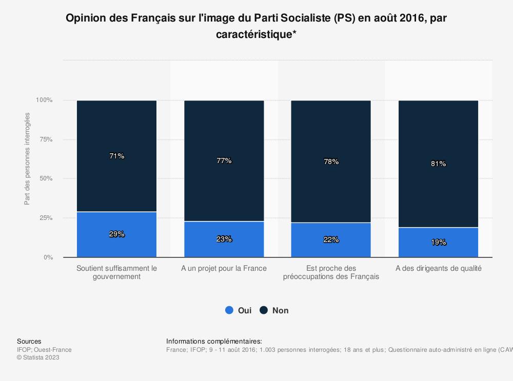 Statistique: Opinion des Français sur l'image du Parti Socialiste (PS) en août 2016, par caractéristique* | Statista